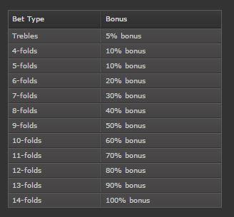bet365-bonus-table